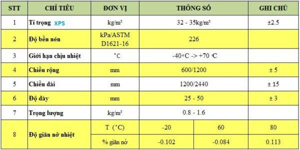 Thông số kỹ thuật tấm xốp Eco Foam XPS