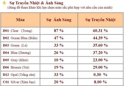 Sự truyền sáng truyền nhiệt tấm lợp polycarbonate Polytop Thái Lan