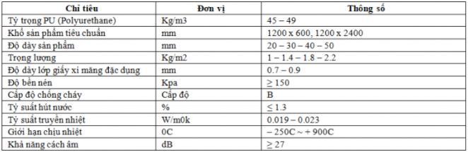 Thông số kỹ thuật gạch mát chống nóng