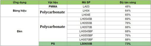 Độ tản sáng của tấm Polycarbonate và Mica