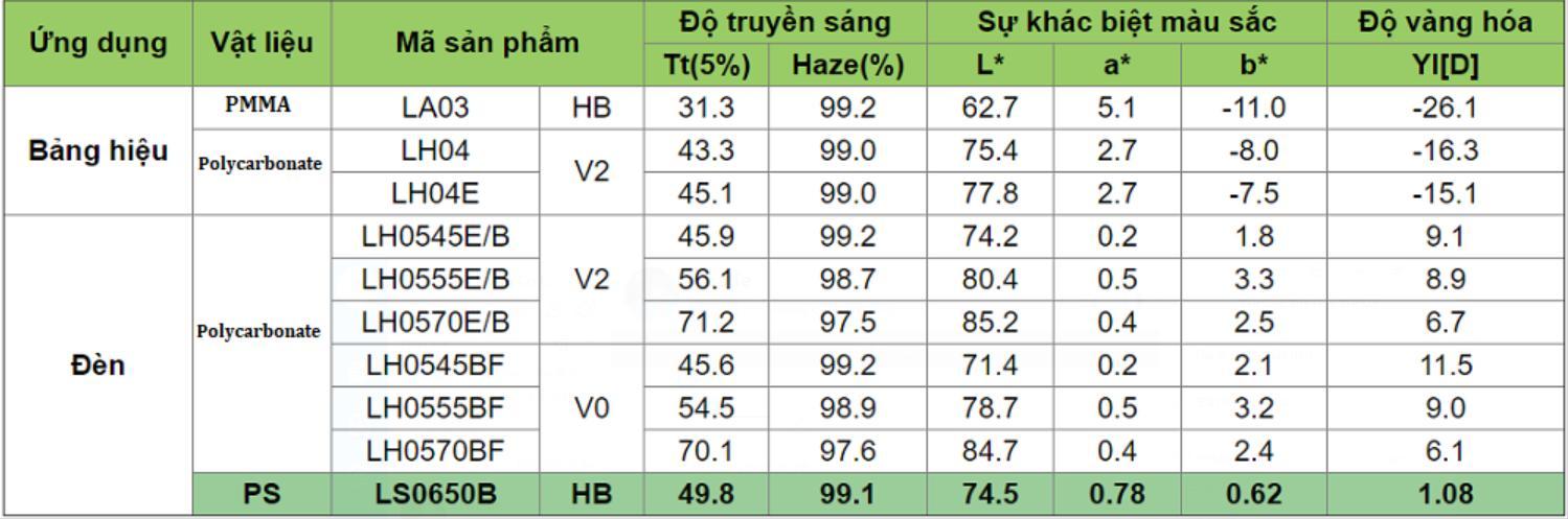 Tính chất quang học của tấm tản sáng Polycarbonate đặc Hàn Quốc